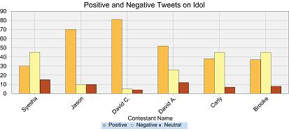 American Idol Tweets Bar Graph