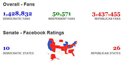 Facebook Ratings - Election 2010