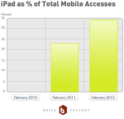 Rise of iPad