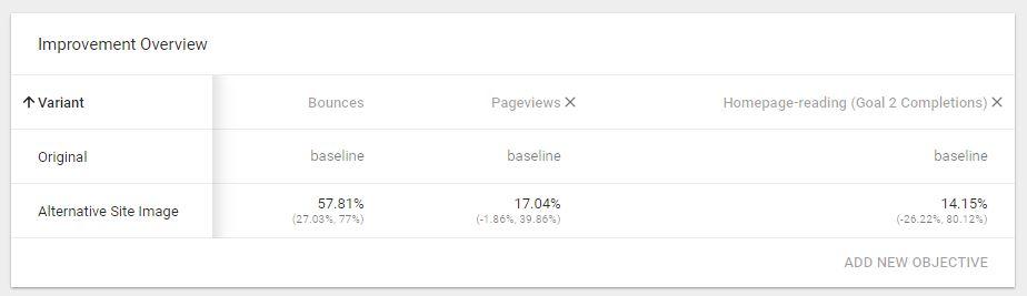 google optimize improvement overview