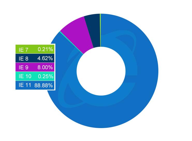 Internet Explorer usage share by version
