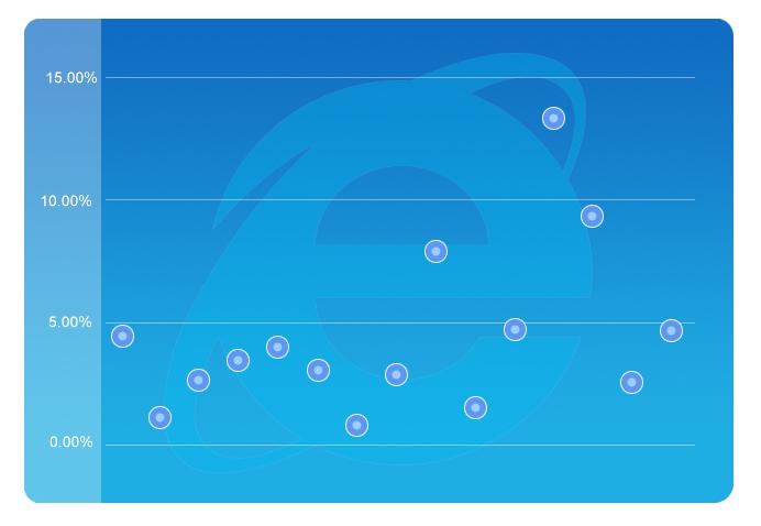 Internet Explorer Usage Share